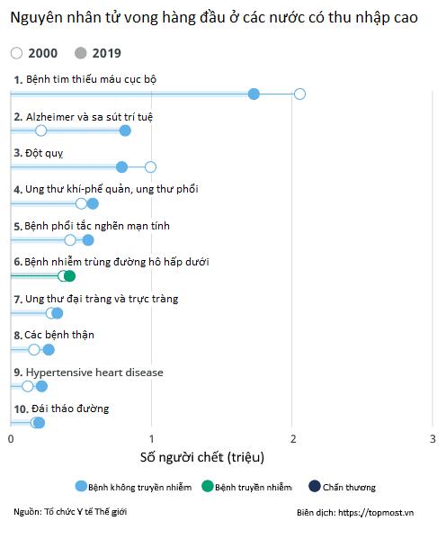 nguyên nhân tử vong hàng đầu nguyen nhan chet hang dau who 2019 thu nhap cao |TOPMOST.VN